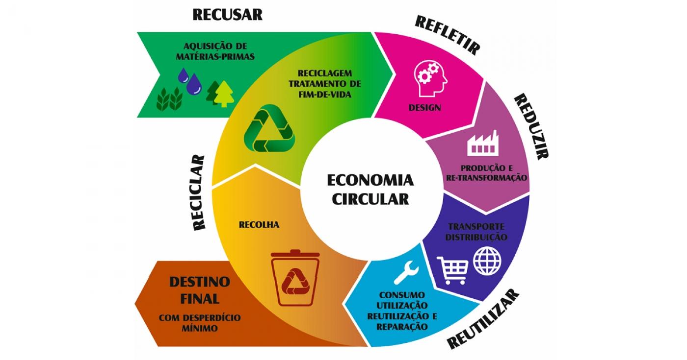 infográfico mostrando os passos da economia circular
