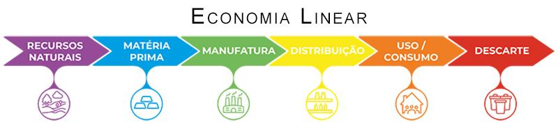 infográfico mostrando os passos da economia linear